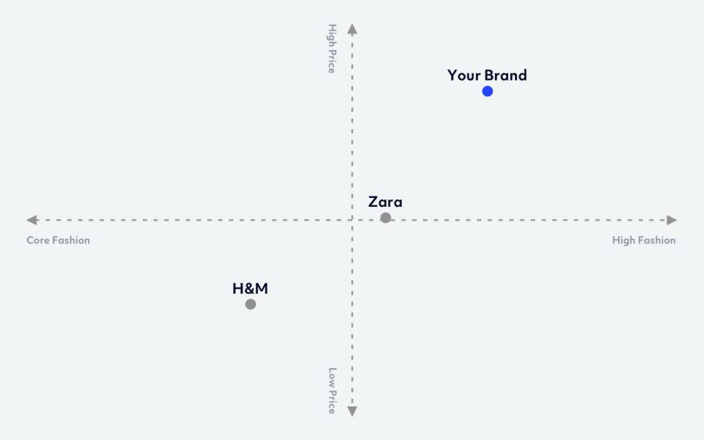 Creating A Strong Brand Positioning in the Market | Brand Positioning Map Zara H&M