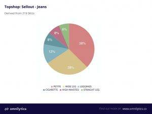omnilytics topshop sellout assortment jeans